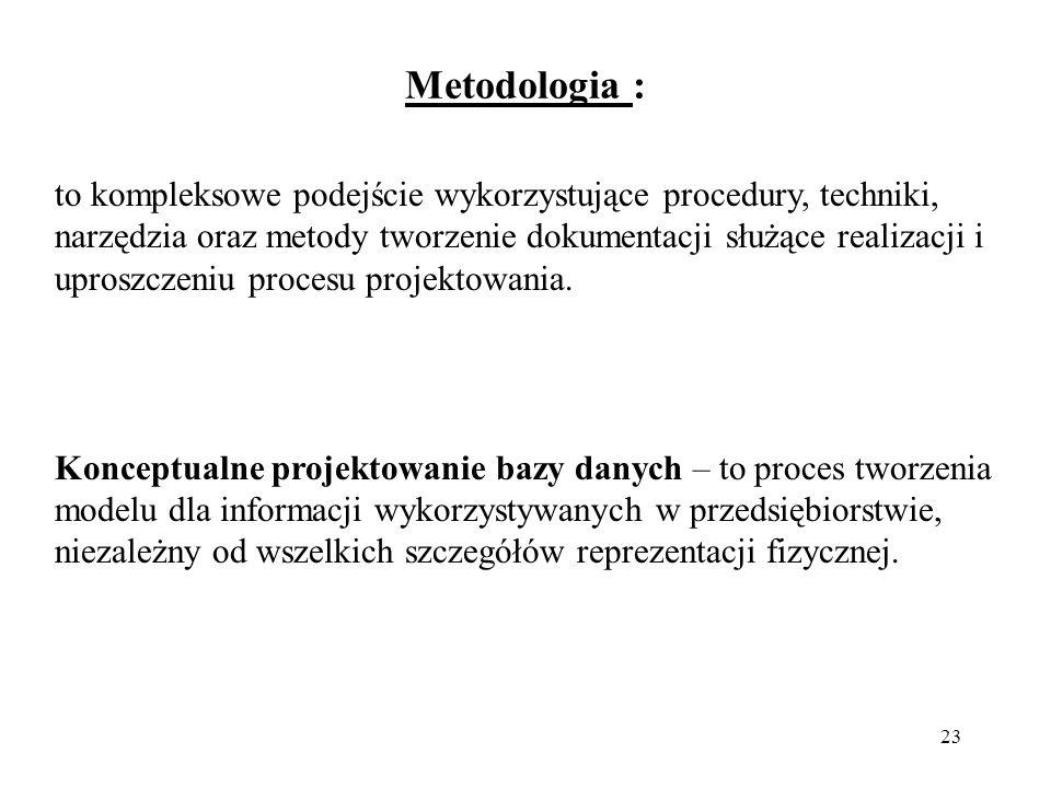 Metodologia :