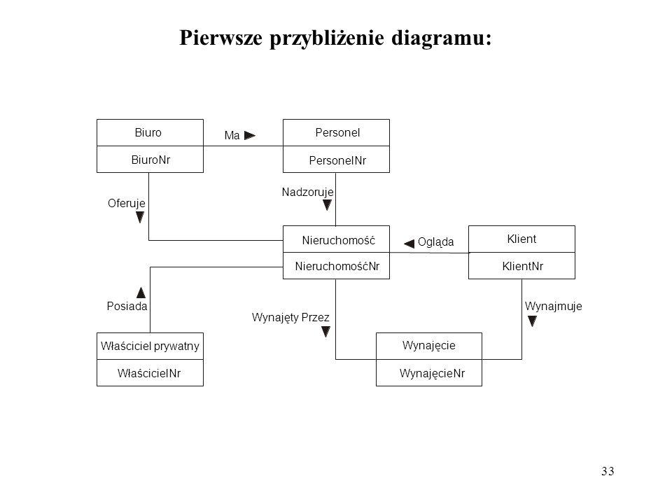 Pierwsze przybliżenie diagramu: