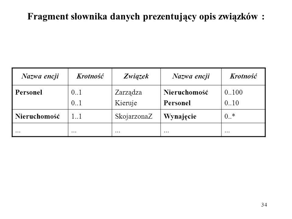 Fragment słownika danych prezentujący opis związków :