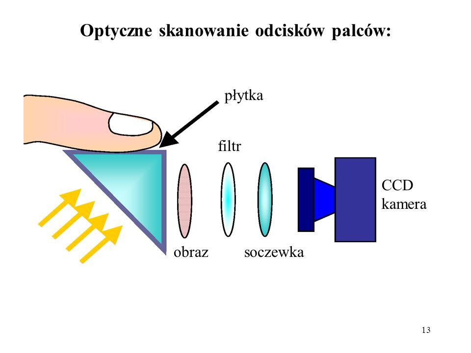 Optyczne skanowanie odcisków palców: