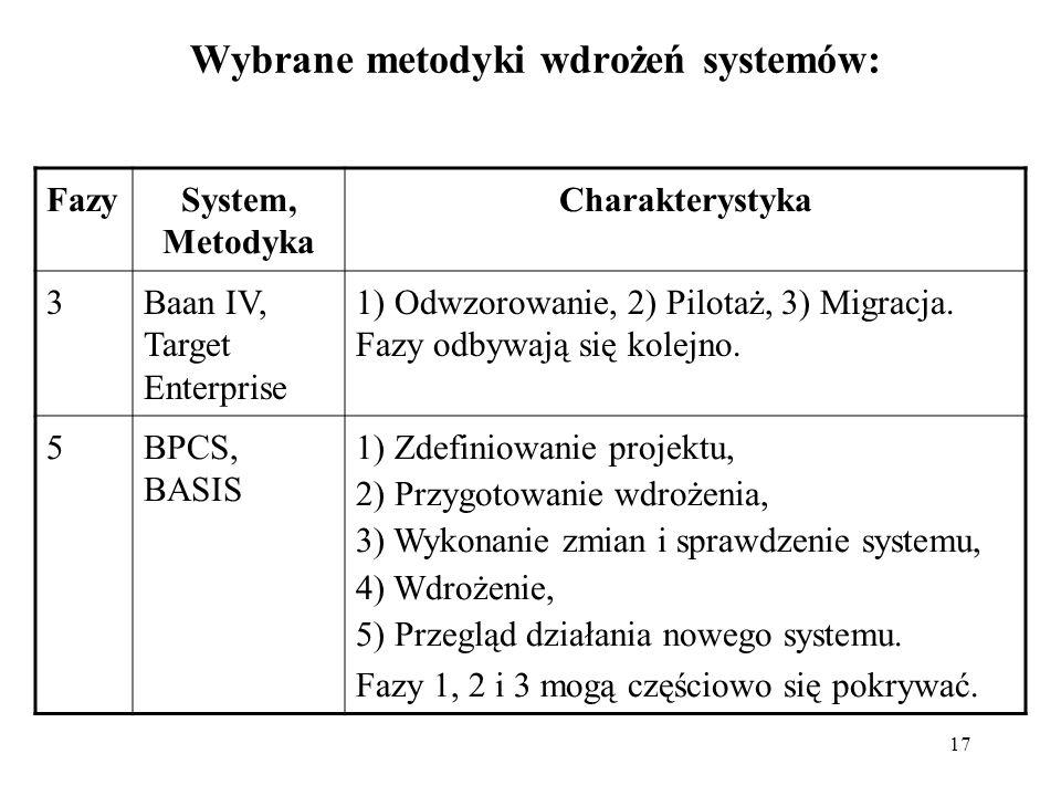 Wybrane metodyki wdrożeń systemów: