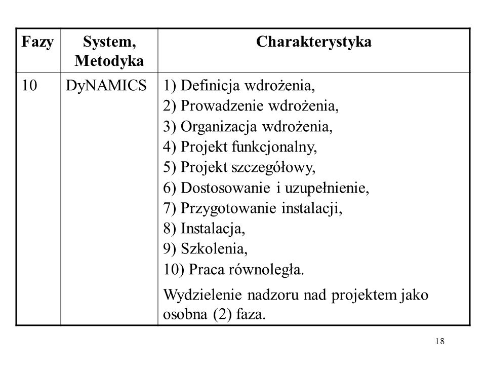 Fazy System, Metodyka. Charakterystyka. 10. DyNAMICS. 1) Definicja wdrożenia, 2) Prowadzenie wdrożenia,