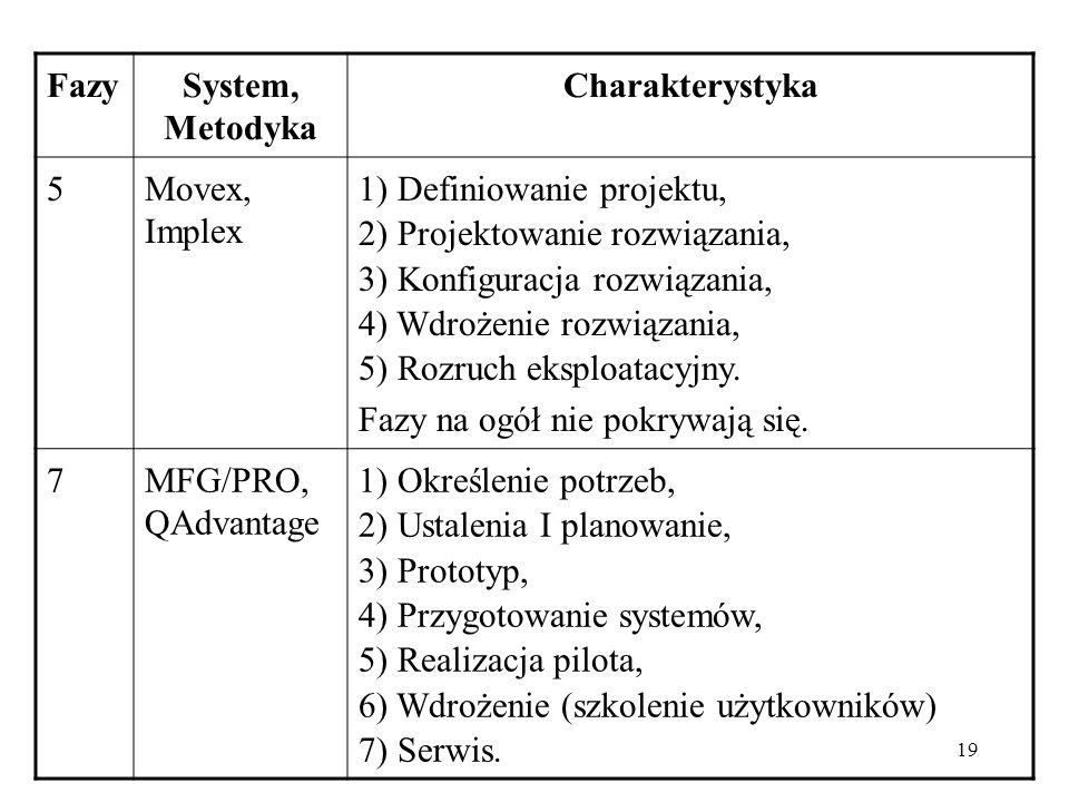 FazySystem, Metodyka. Charakterystyka. 5. Movex, Implex. 1) Definiowanie projektu, 2) Projektowanie rozwiązania,