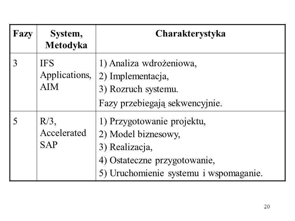 Fazy System, Metodyka. Charakterystyka. 3. IFS Applications, AIM. 1) Analiza wdrożeniowa, 2) Implementacja,