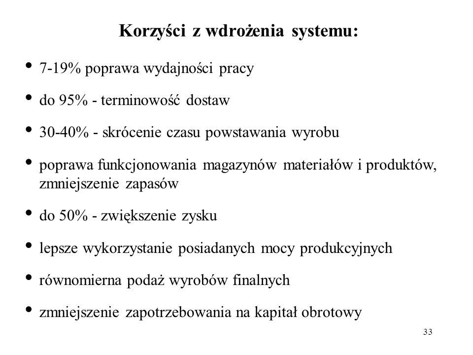 Korzyści z wdrożenia systemu: