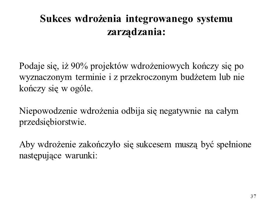Sukces wdrożenia integrowanego systemu zarządzania: