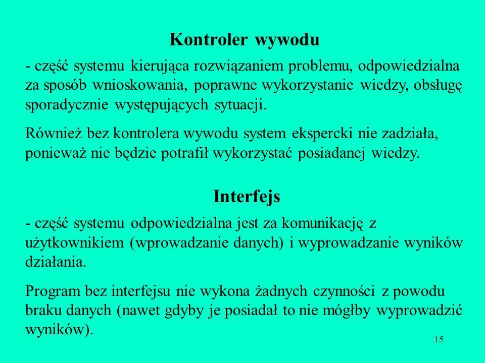 Kontroler wywodu Interfejs