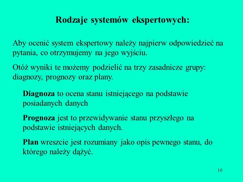 Rodzaje systemów ekspertowych: