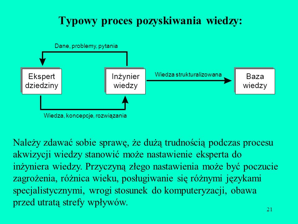 Typowy proces pozyskiwania wiedzy: