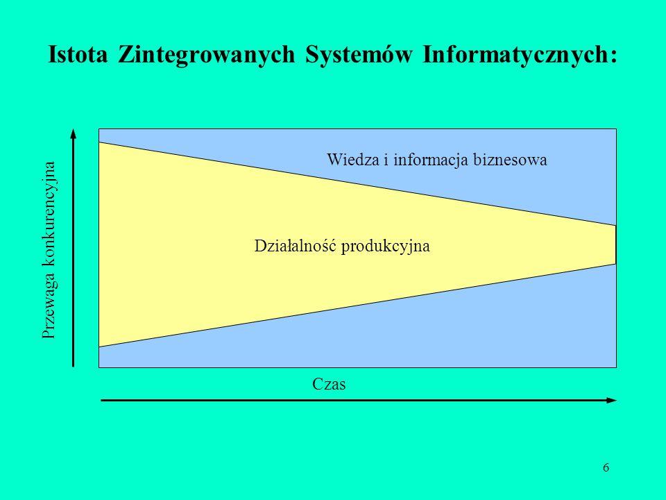 Istota Zintegrowanych Systemów Informatycznych: