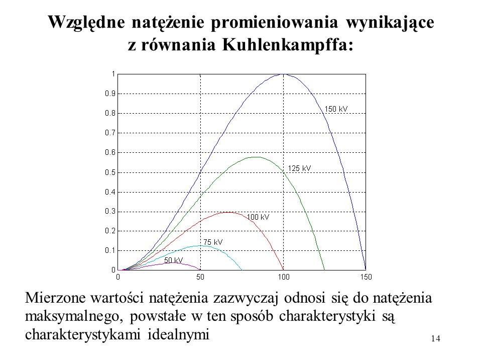 Względne natężenie promieniowania wynikające z równania Kuhlenkampffa:
