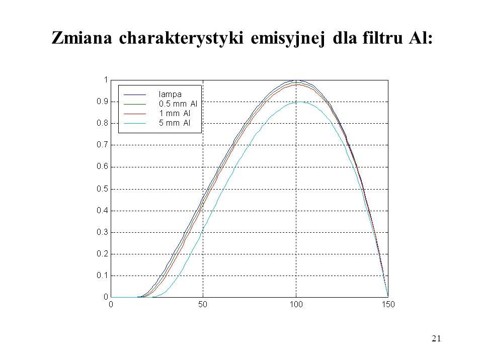 Zmiana charakterystyki emisyjnej dla filtru Al: