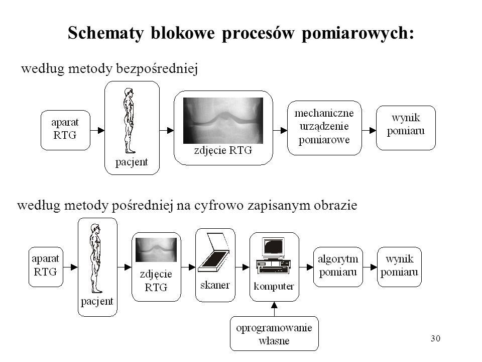Schematy blokowe procesów pomiarowych: