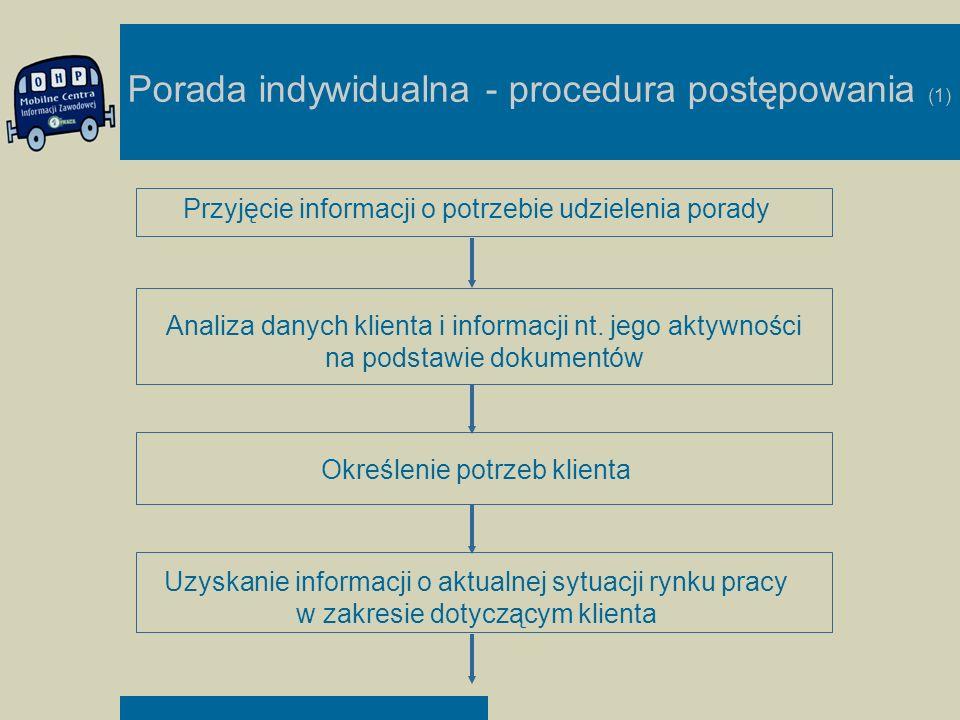 Porada indywidualna - procedura postępowania (1)