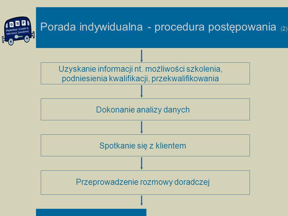 Porada indywidualna - procedura postępowania (2)