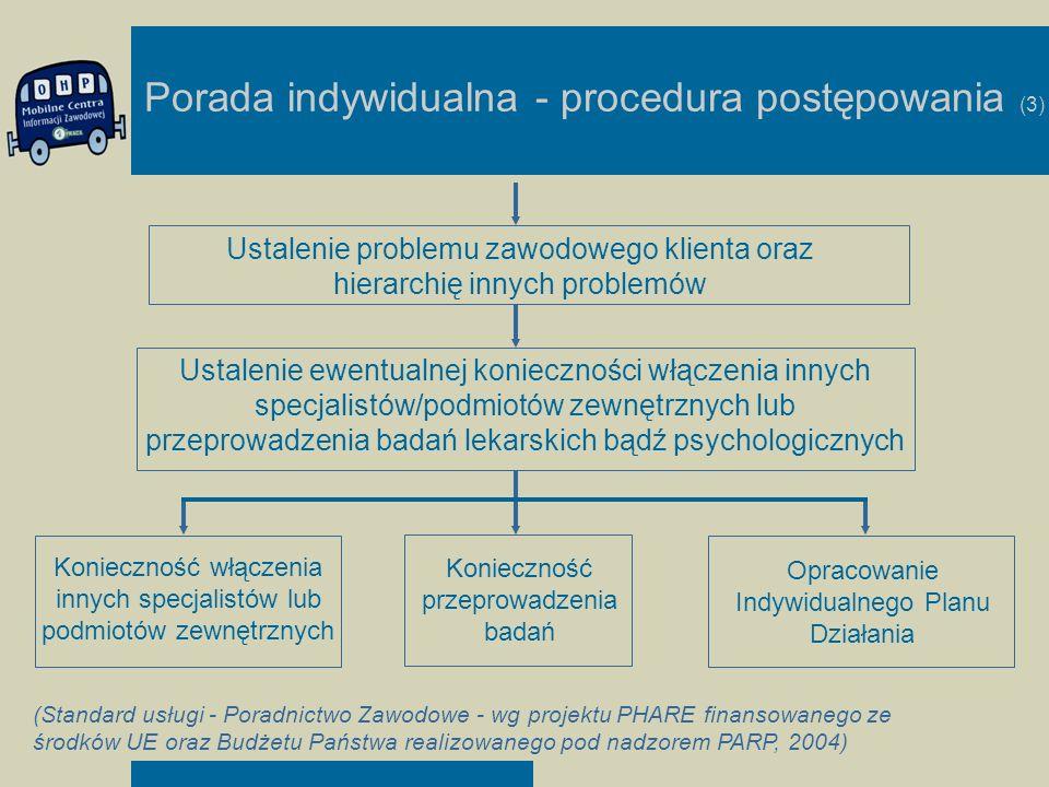 Porada indywidualna - procedura postępowania (3)