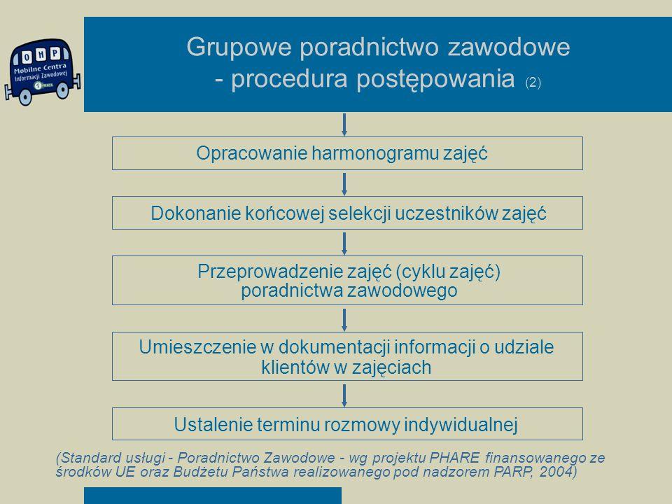 Grupowe poradnictwo zawodowe - procedura postępowania (2)
