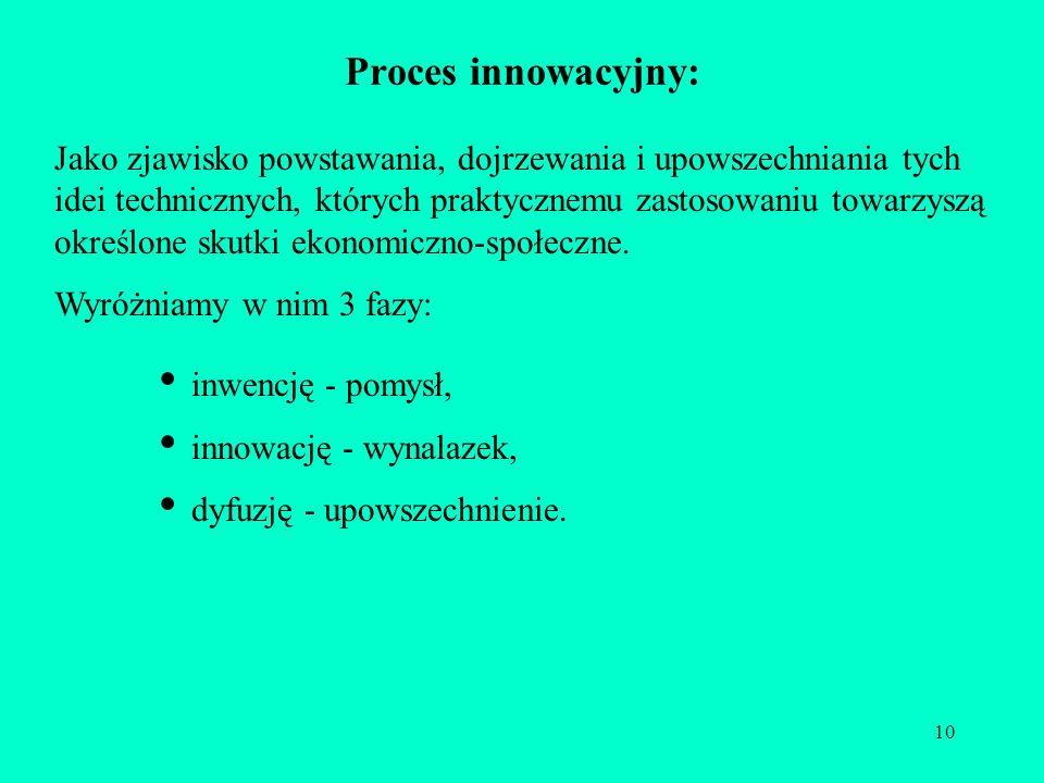 Proces innowacyjny: