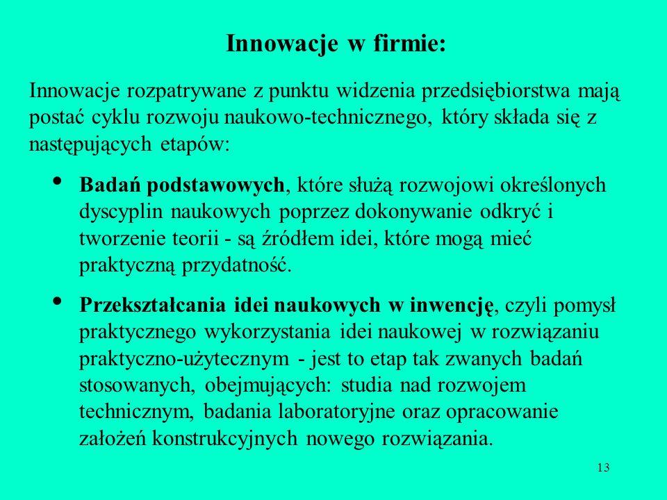 Innowacje w firmie:
