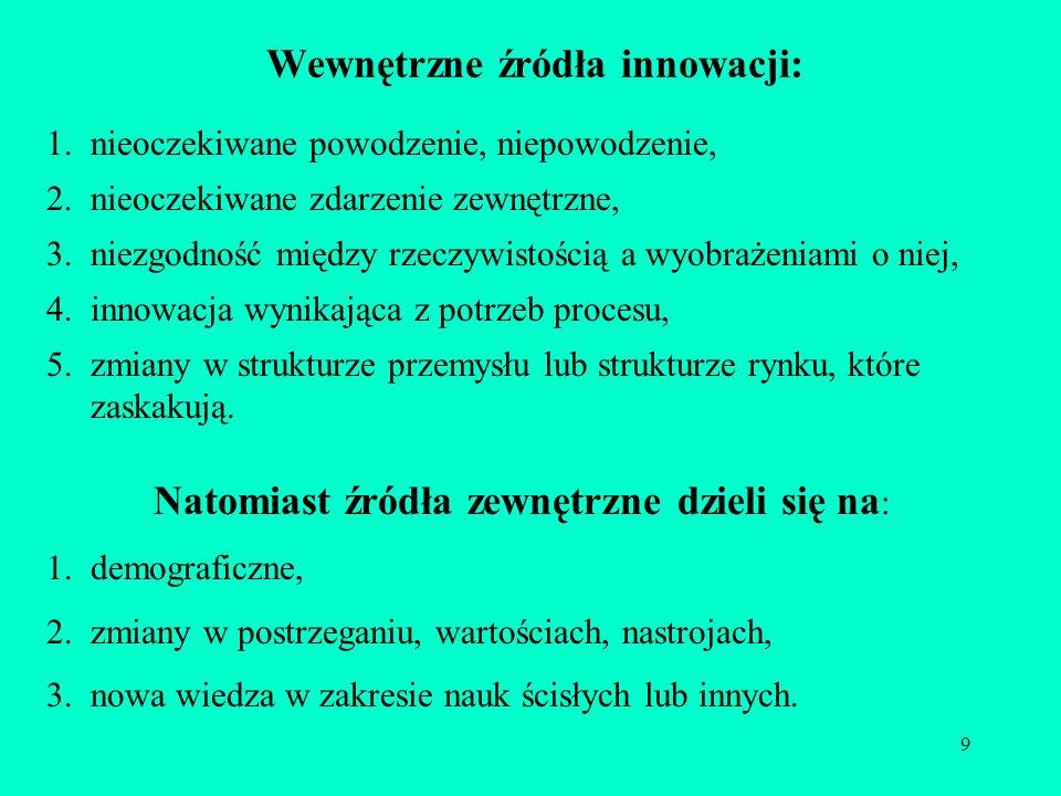 Wewnętrzne źródła innowacji: