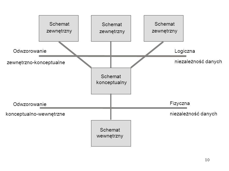 Schemat wewnętrzny. konceptualny. zewnętrzny. Fizyczna. niezależność danych. Odwzorowanie. konceptualno-wewnętrzne.