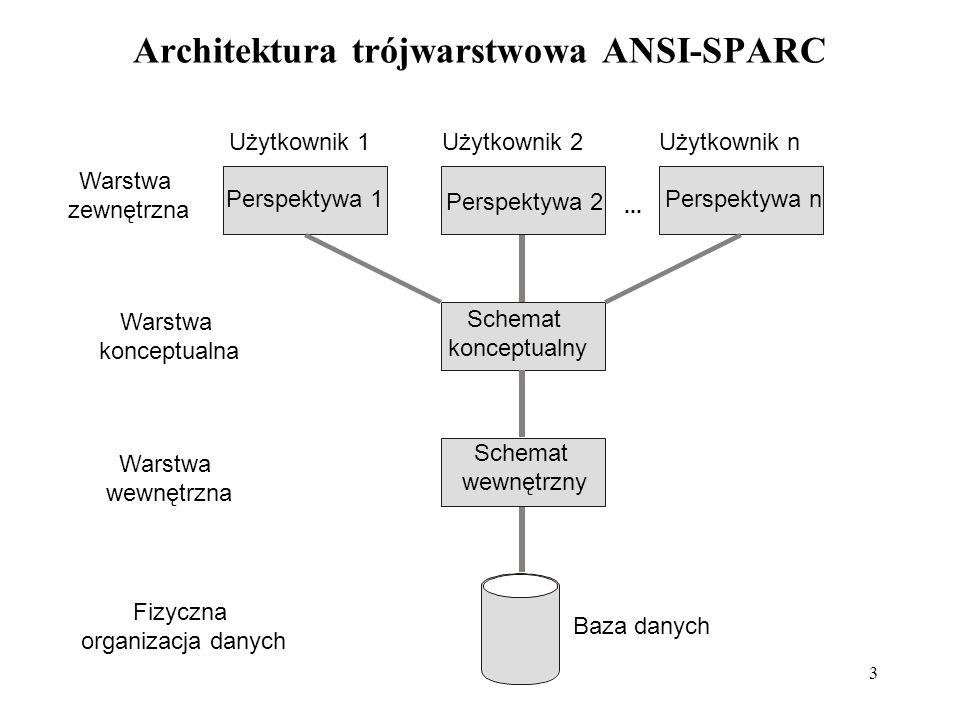 Architektura trójwarstwowa ANSI-SPARC