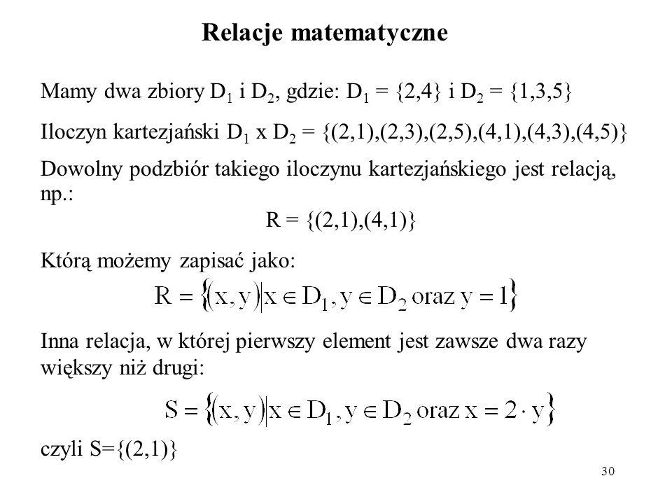 Relacje matematyczne Mamy dwa zbiory D1 i D2, gdzie: D1 = {2,4} i D2 = {1,3,5} Iloczyn kartezjański D1 x D2 = {(2,1),(2,3),(2,5),(4,1),(4,3),(4,5)}