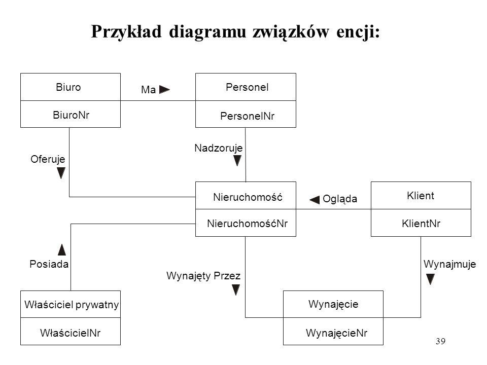Przykład diagramu związków encji:
