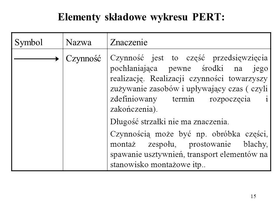 Elementy składowe wykresu PERT: