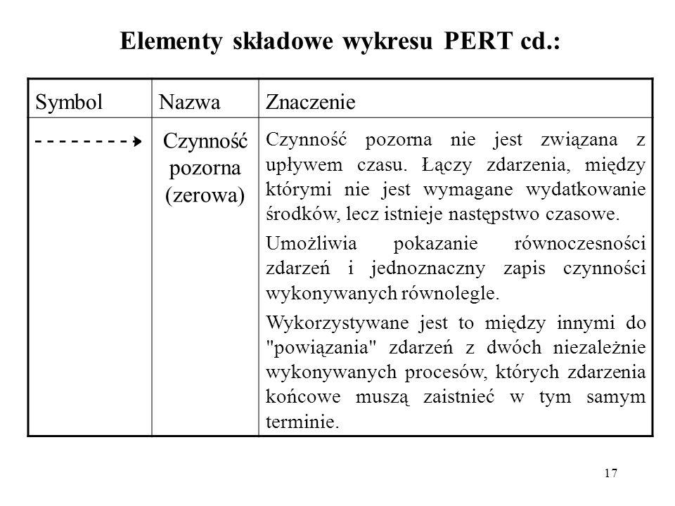 Elementy składowe wykresu PERT cd.: