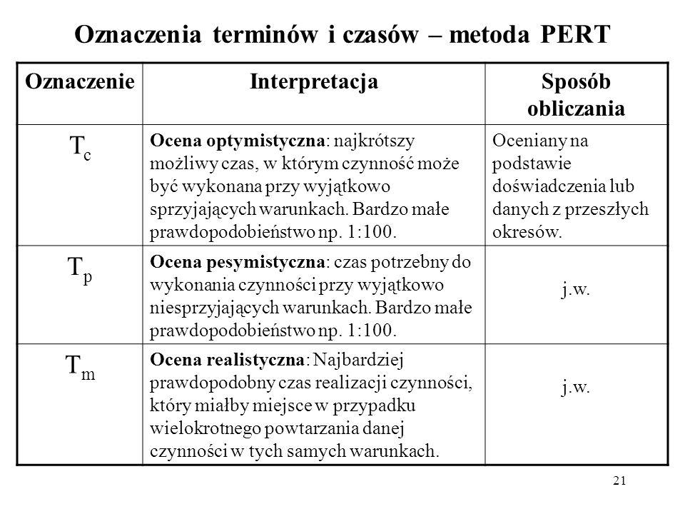 Oznaczenia terminów i czasów – metoda PERT