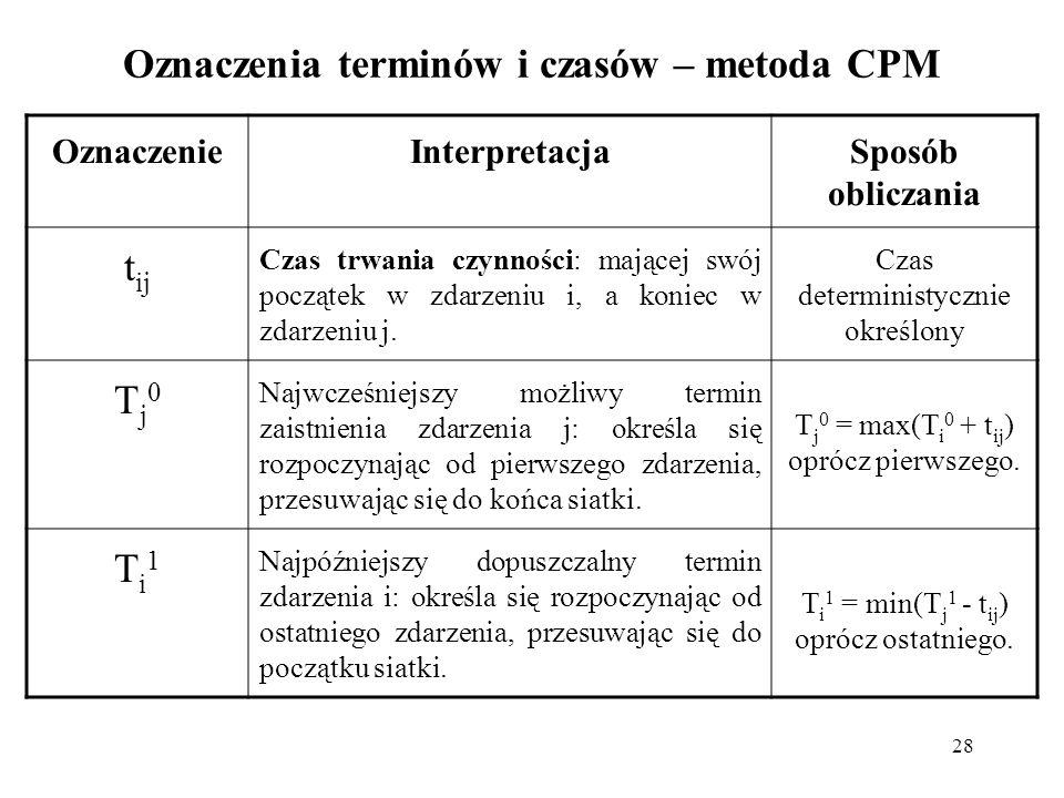 Oznaczenia terminów i czasów – metoda CPM