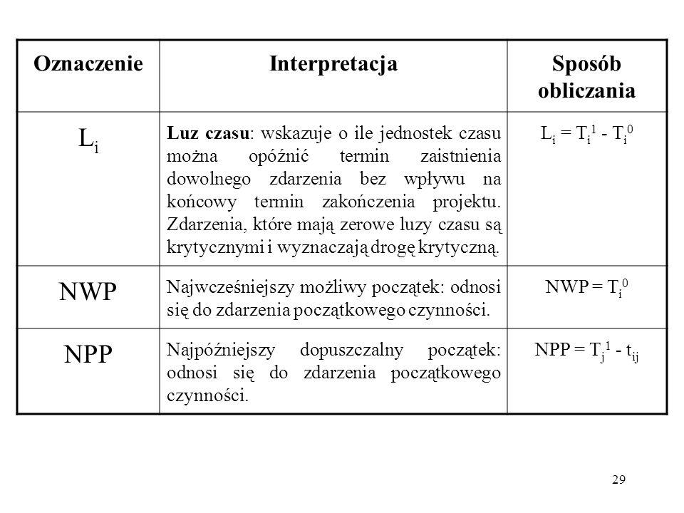 Li NWP NPP Oznaczenie Interpretacja Sposób obliczania
