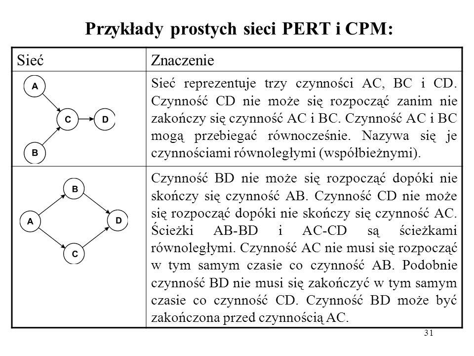 Przykłady prostych sieci PERT i CPM: