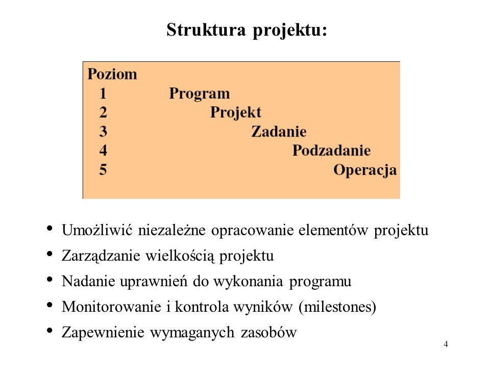 Struktura projektu: Umożliwić niezależne opracowanie elementów projektu. Zarządzanie wielkością projektu.