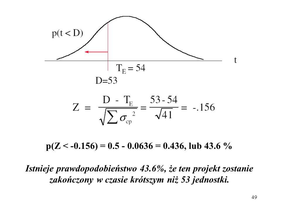 p(Z < -0.156) = 0.5 - 0.0636 = 0.436, lub 43.6 %