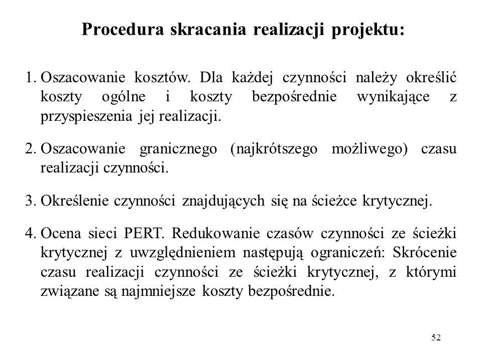 Procedura skracania realizacji projektu: