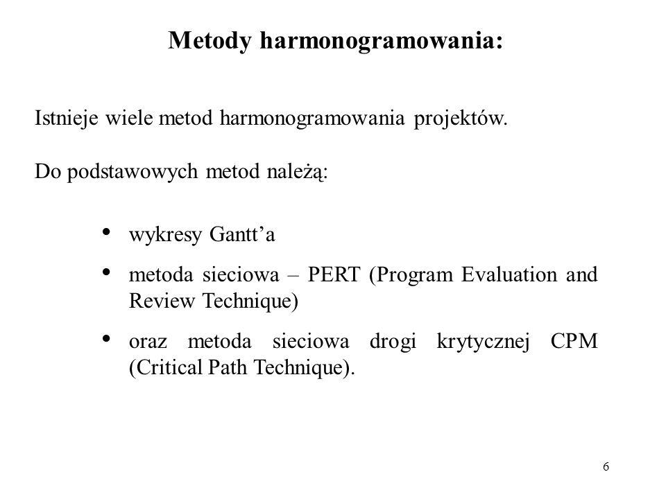 Metody harmonogramowania: