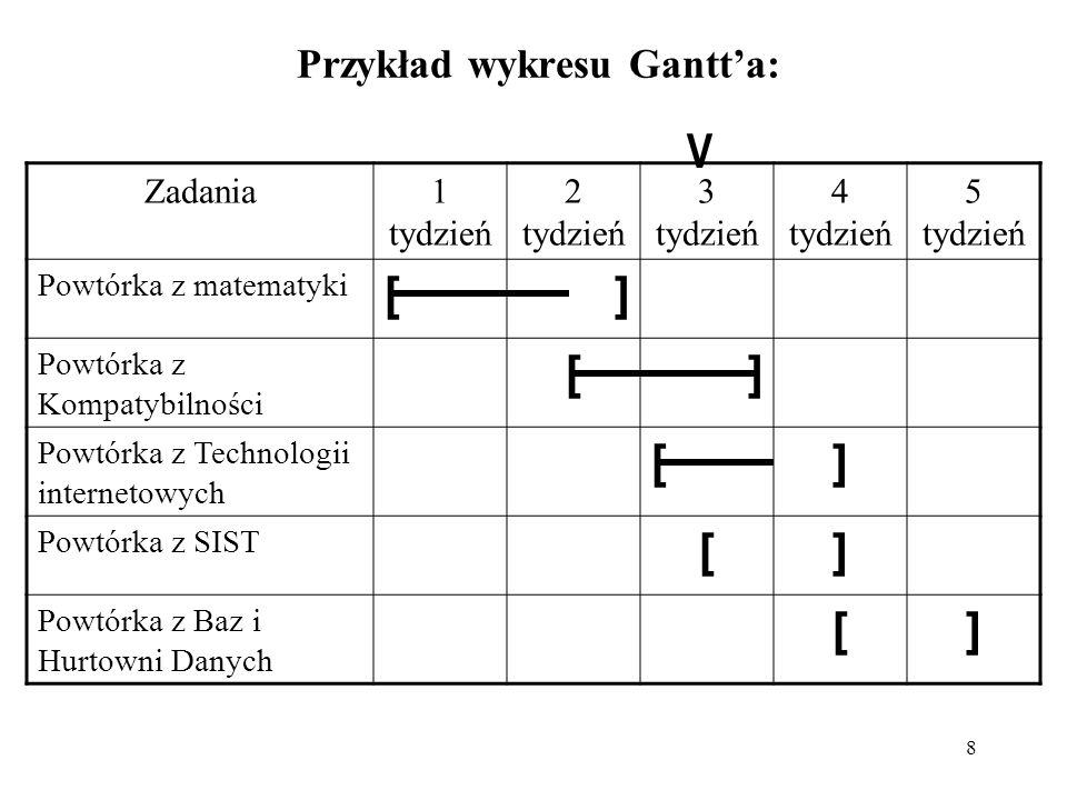 Przykład wykresu Gantt'a: