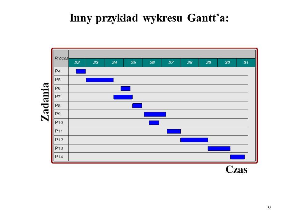 Inny przykład wykresu Gantt'a: