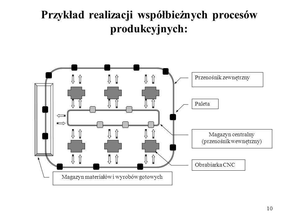 Przykład realizacji współbieżnych procesów produkcyjnych: