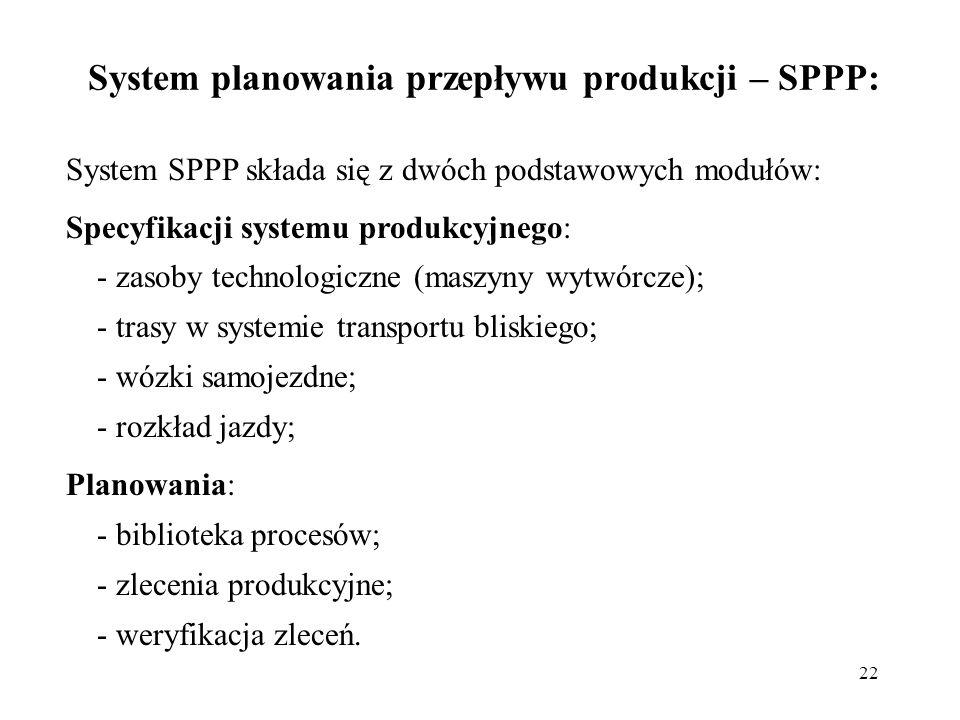 System planowania przepływu produkcji – SPPP:
