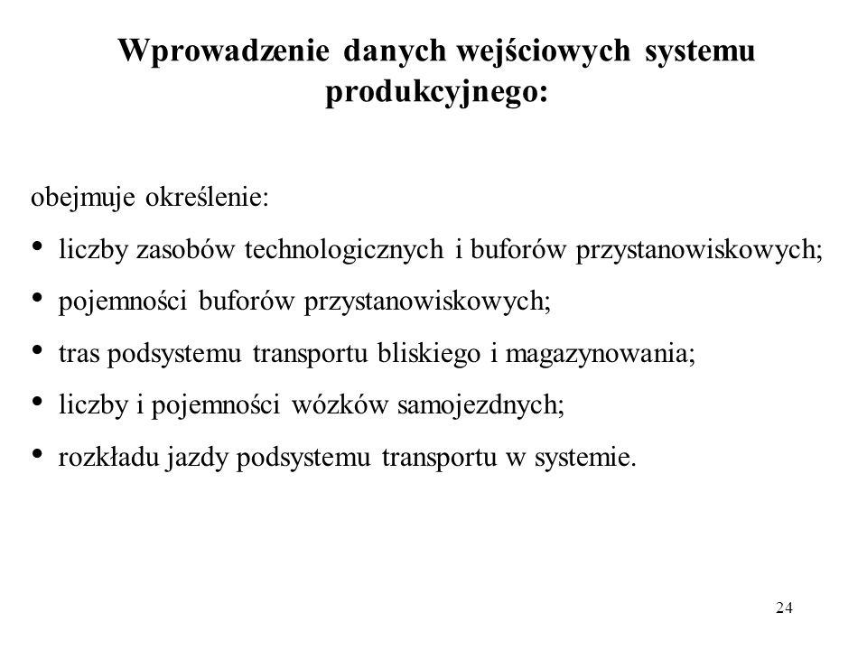 Wprowadzenie danych wejściowych systemu produkcyjnego: