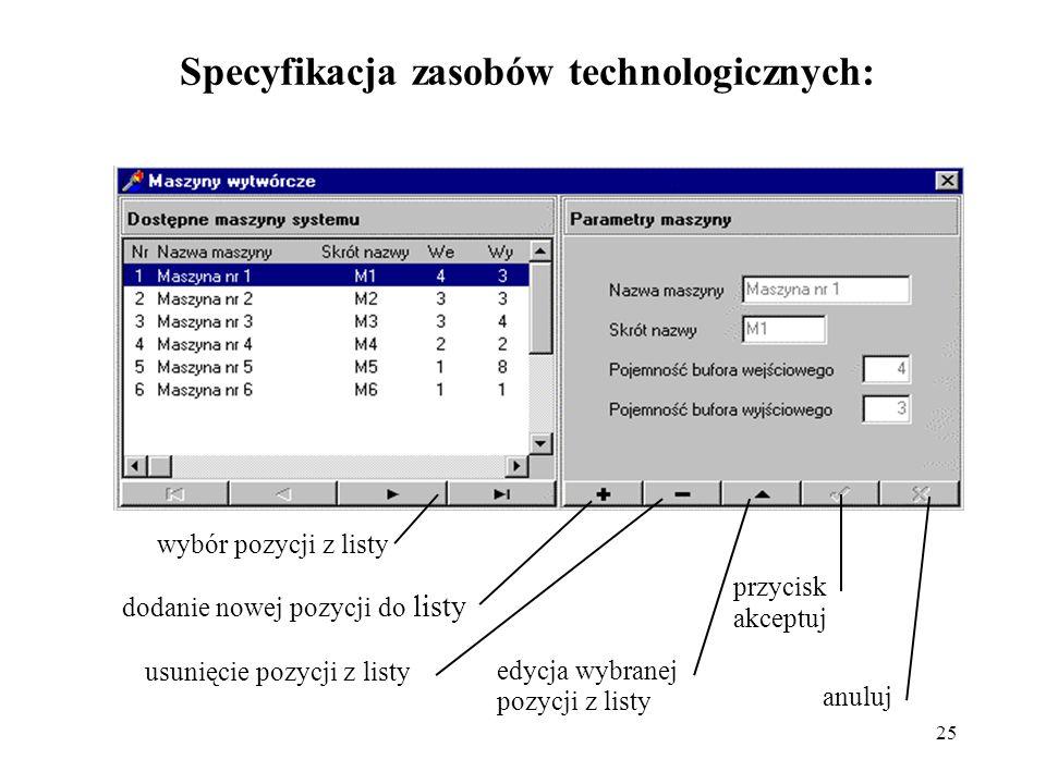 Specyfikacja zasobów technologicznych: