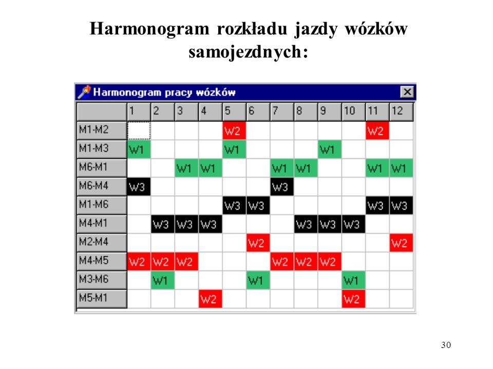 Harmonogram rozkładu jazdy wózków samojezdnych: