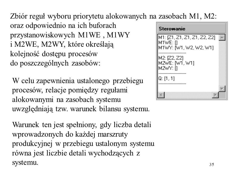 Zbiór reguł wyboru priorytetu alokowanych na zasobach M1, M2: