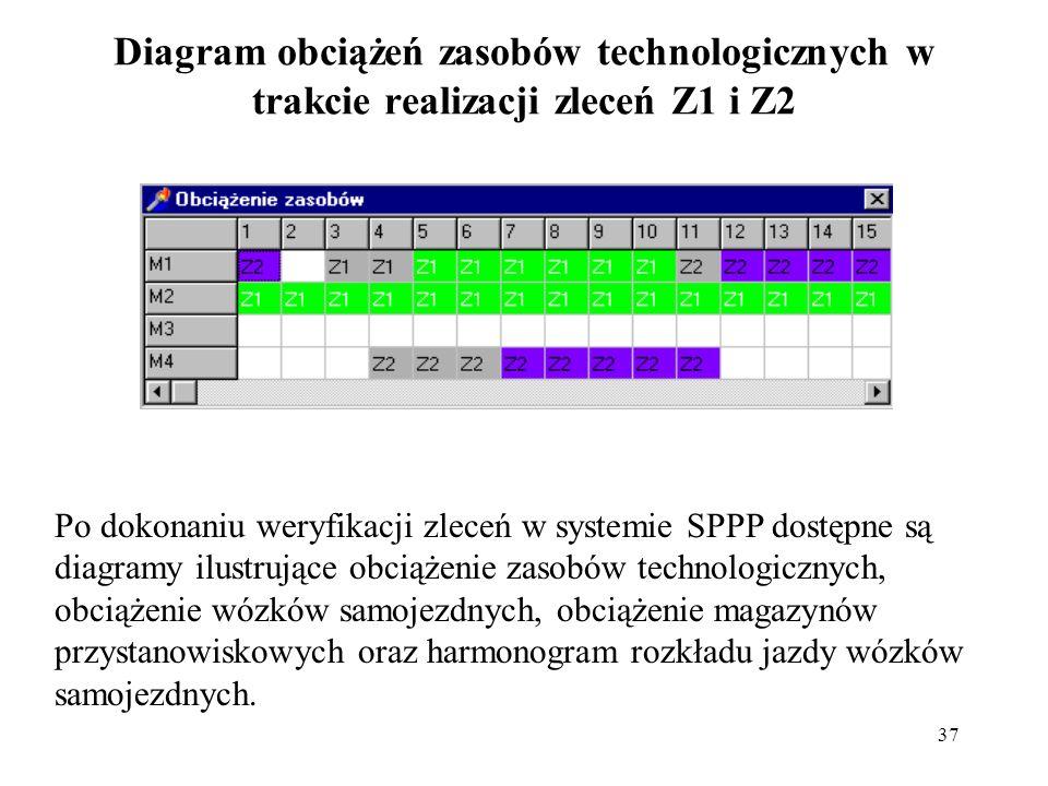 Diagram obciążeń zasobów technologicznych w trakcie realizacji zleceń Z1 i Z2