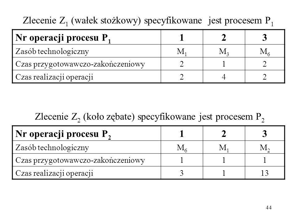 Zlecenie Z1 (wałek stożkowy) specyfikowane jest procesem P1