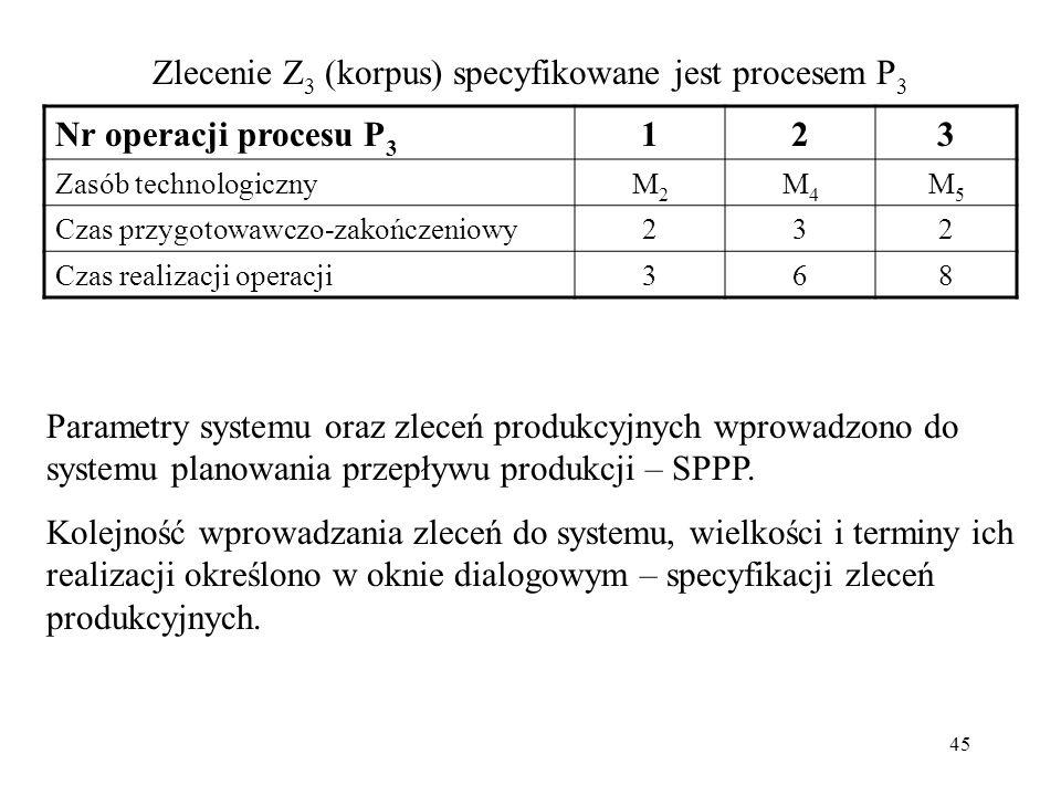 Zlecenie Z3 (korpus) specyfikowane jest procesem P3