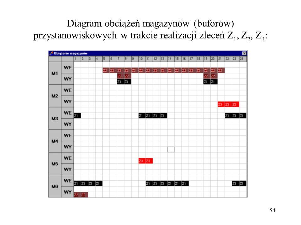 Diagram obciążeń magazynów (buforów) przystanowiskowych w trakcie realizacji zleceń Z1, Z2, Z3: